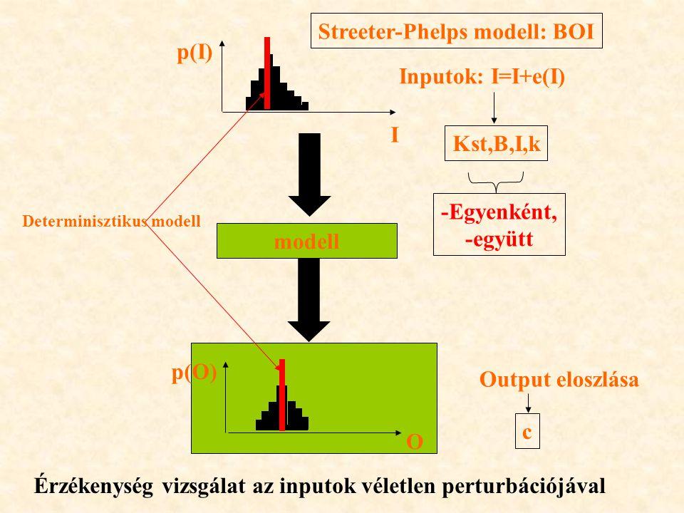 Streeter-Phelps modell: BOI p(I) Inputok: I=I+e(I)
