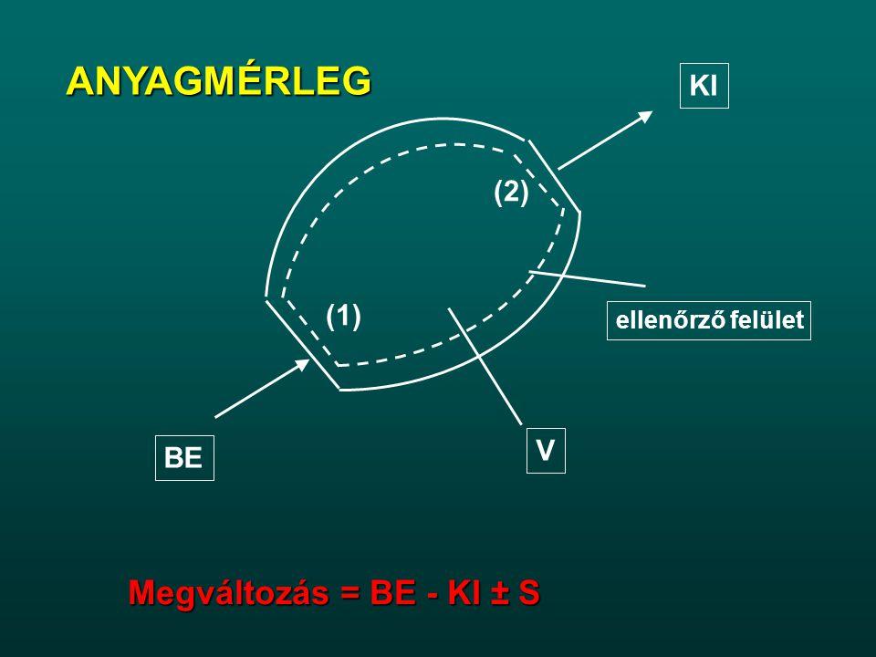 ANYAGMÉRLEG Megváltozás = BE - KI ± S KI (2) (1) V BE