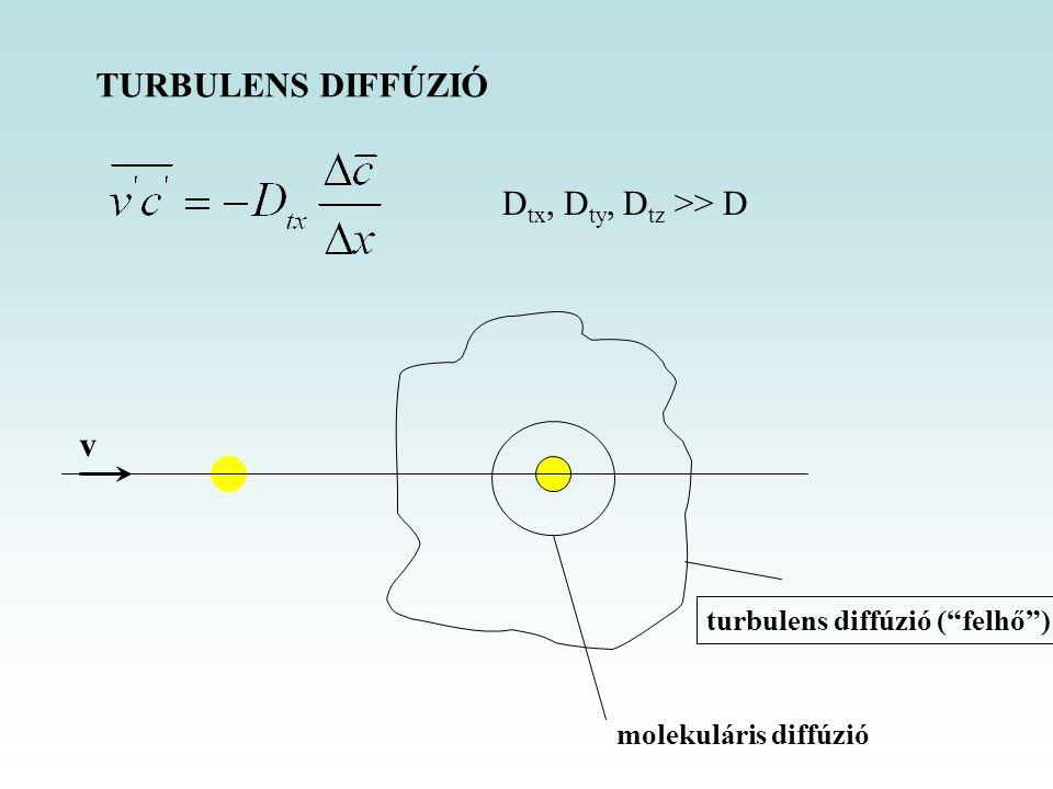 TURBULENS DIFFÚZIÓ Dtx, Dty, Dtz >> D v