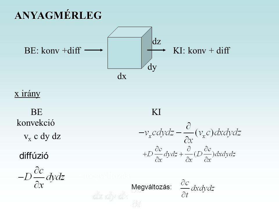 ANYAGMÉRLEG dz BE: konv +diff KI: konv + diff dy dx x irány BE KI