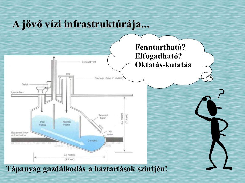 A jövő vízi infrastruktúrája...