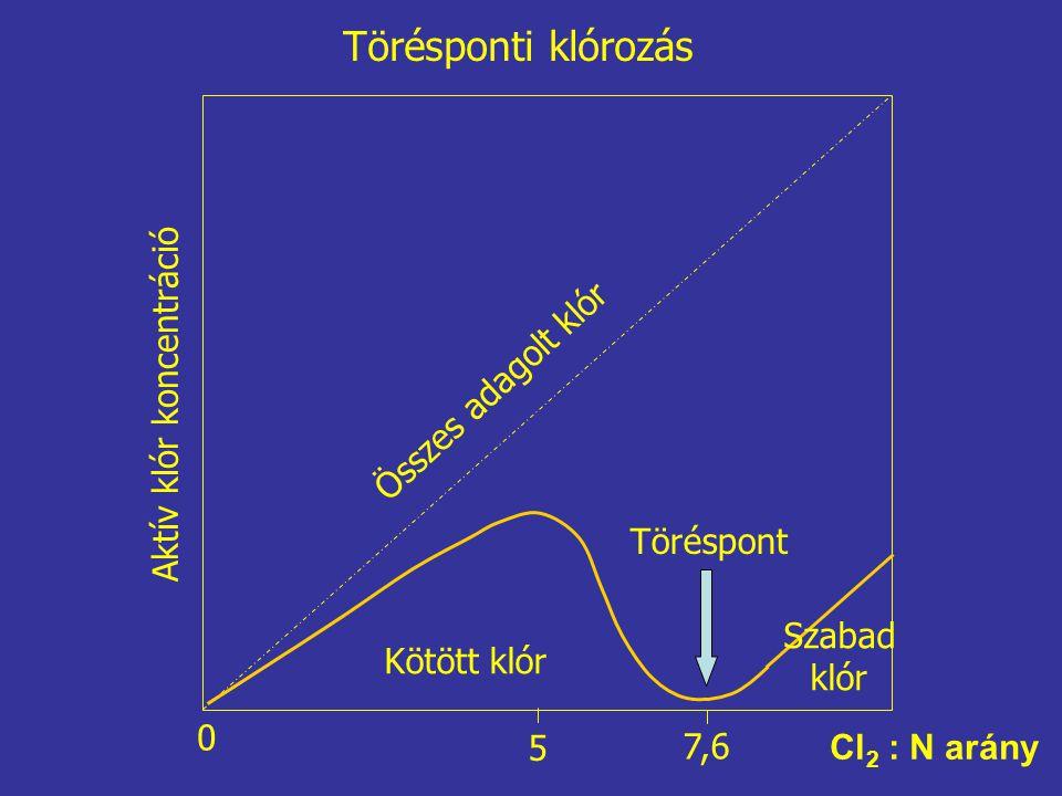 Törésponti klórozás Összes adagolt klór Aktív klór koncentráció