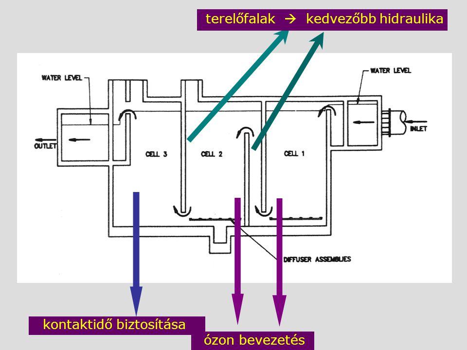 terelőfalak  kedvezőbb hidraulika