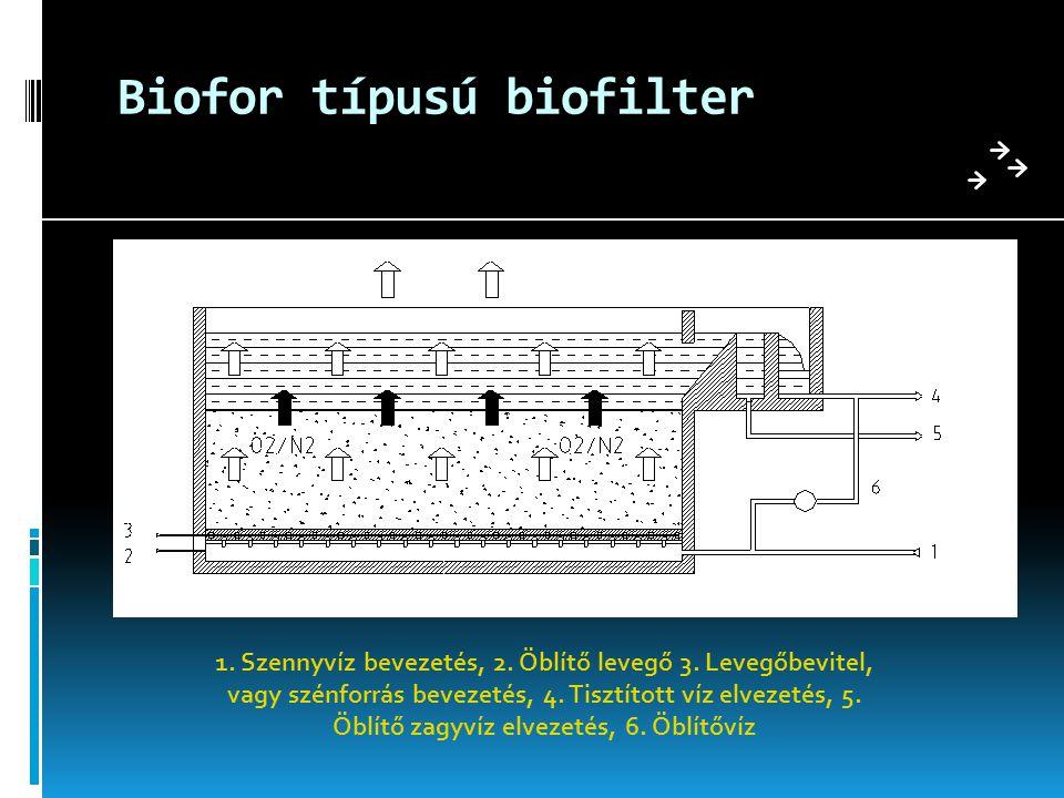 Biofor típusú biofilter