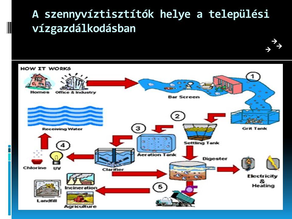 A szennyvíztisztítók helye a települési vízgazdálkodásban
