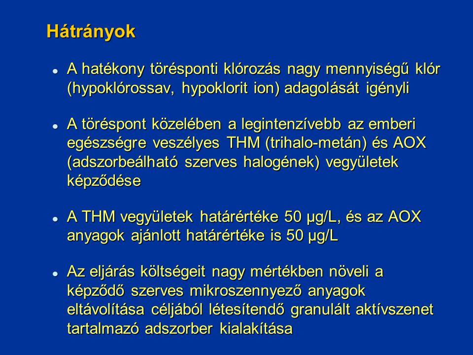 Hátrányok A hatékony törésponti klórozás nagy mennyiségű klór (hypoklórossav, hypoklorit ion) adagolását igényli.