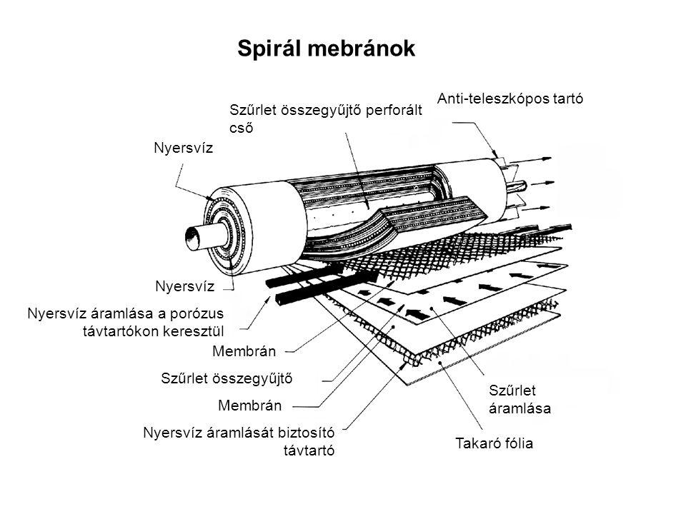 Spirál mebránok Anti-teleszkópos tartó