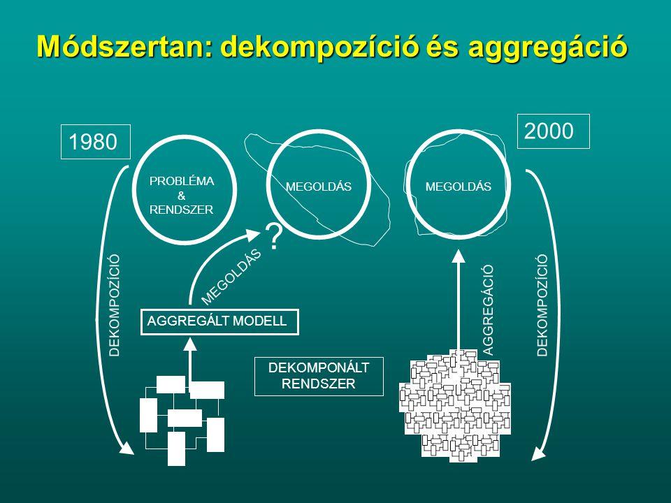 Módszertan: dekompozíció és aggregáció 2000 1980 MEGOLDÁS