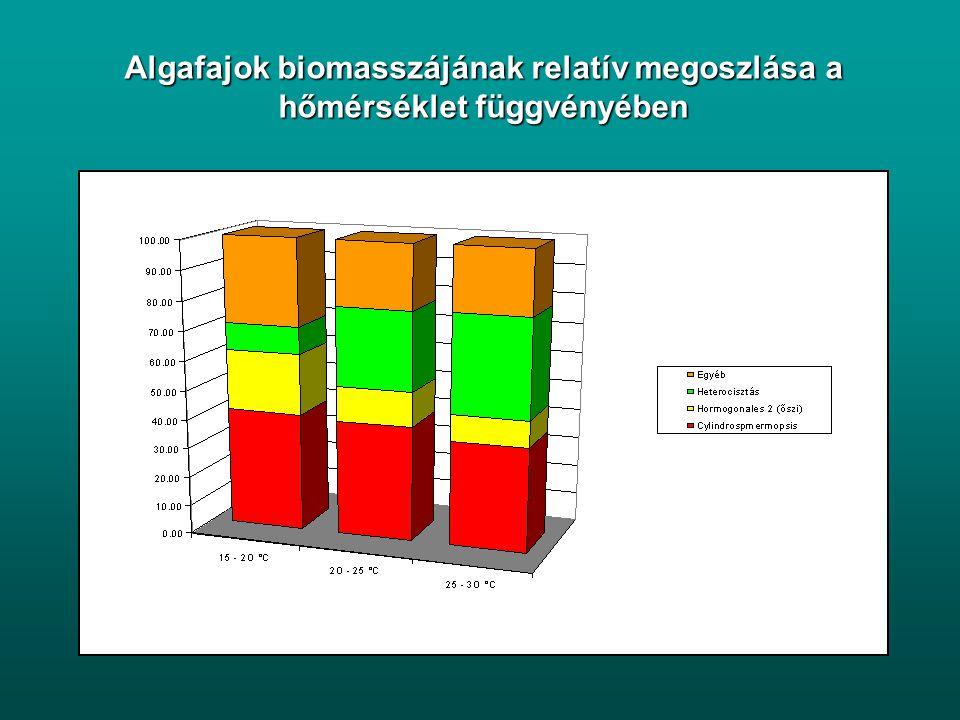 Algafajok biomasszájának relatív megoszlása a hőmérséklet függvényében