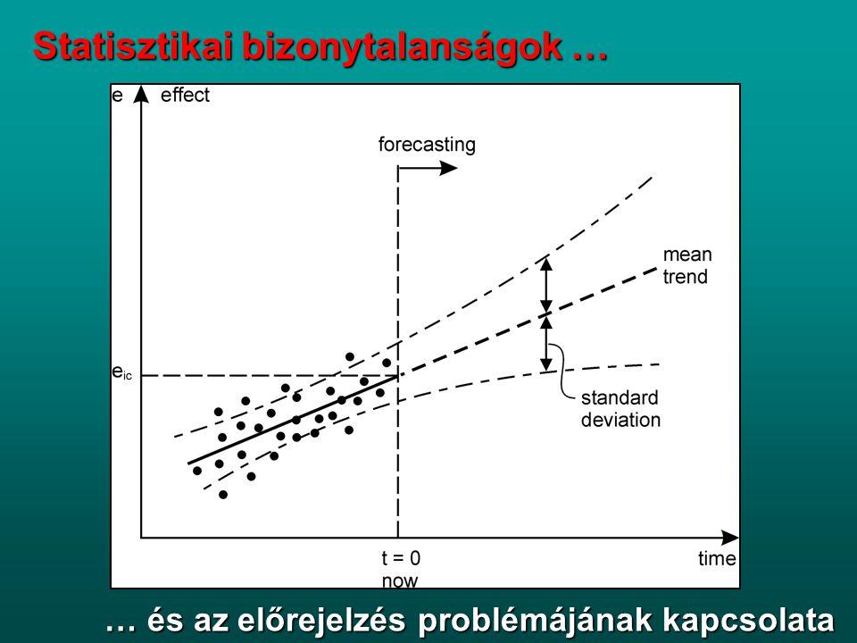 Statisztikai bizonytalanságok …
