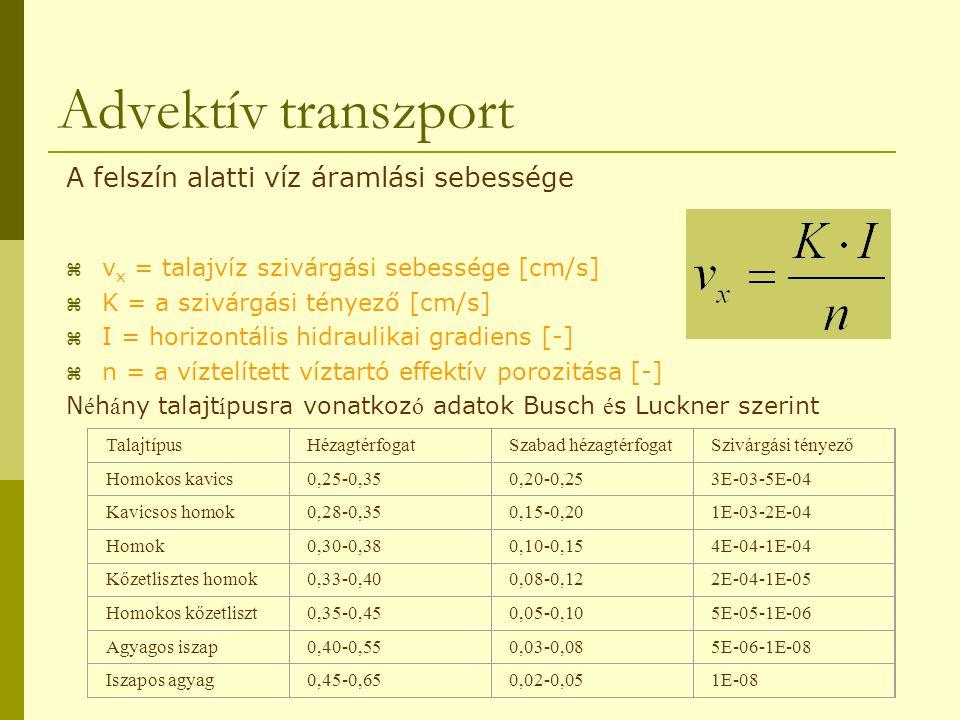 Advektív transzport A felszín alatti víz áramlási sebessége
