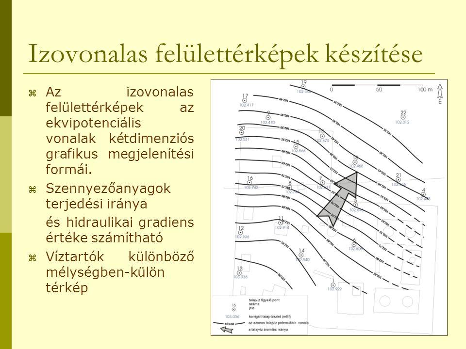 Izovonalas felülettérképek készítése