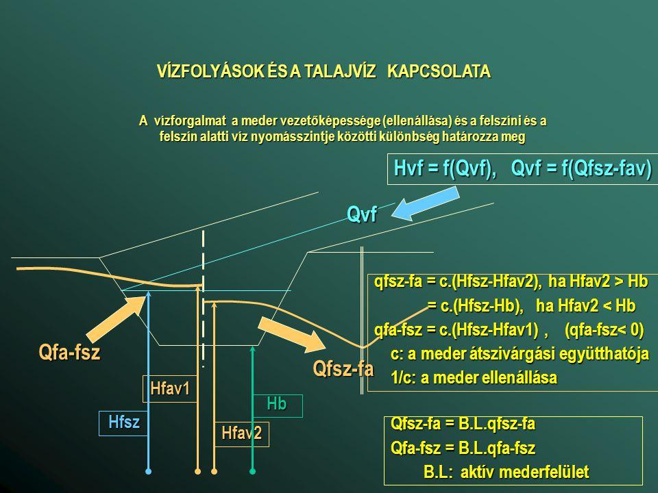 VÍZFOLYÁSOK ÉS A TALAJVÍZ KAPCSOLATA Hvf = f(Qvf), Qvf = f(Qfsz-fav)