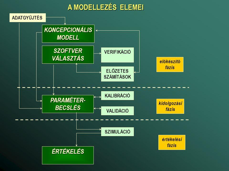 A MODELLEZÉS ELEMEI KONCEPCIONÁLIS MODELL SZOFTVER VÁLASZTÁS