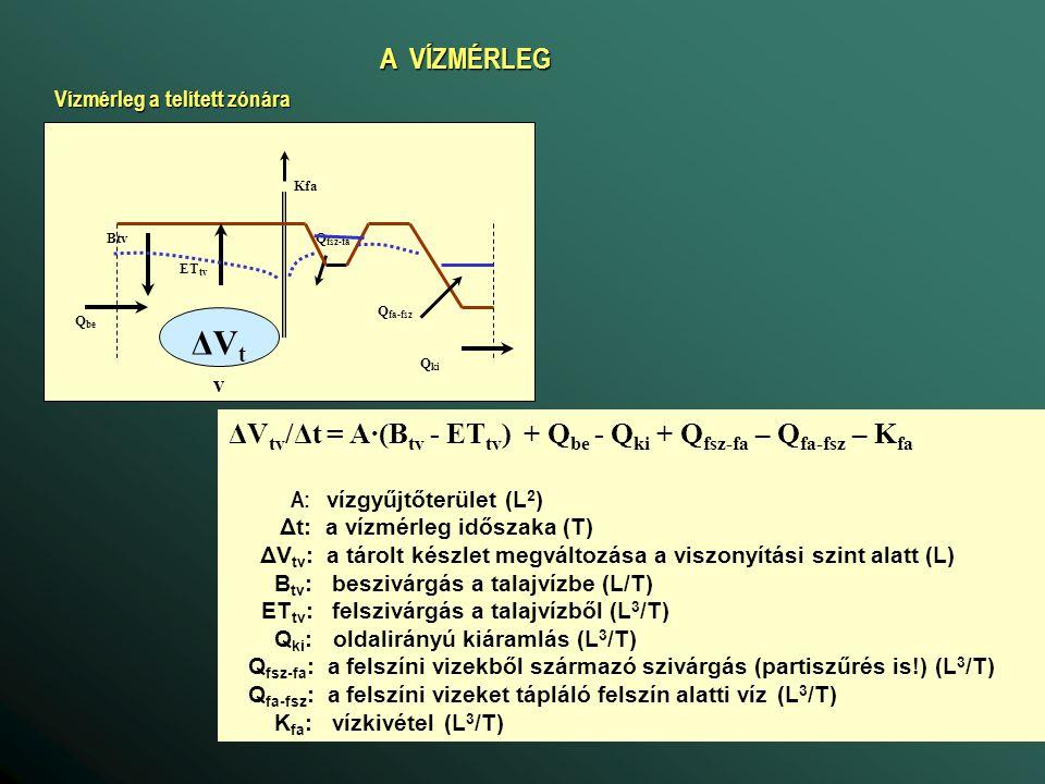 A VÍZMÉRLEG Vízmérleg a telített zónára. Btv. ETtv. Qbe. Qki. Qfa-fsz. Qfsz-fa. Kfa. ΔVtv.