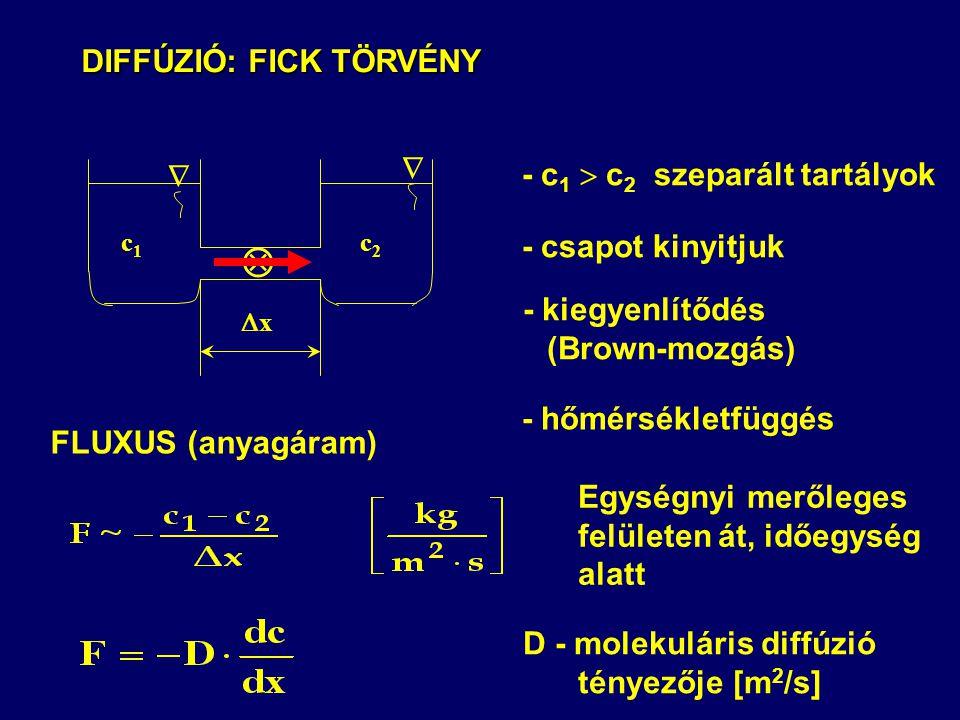 DIFFÚZIÓ: FICK TÖRVÉNY  - c1  c2 szeparált tartályok