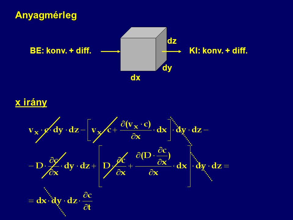 Anyagmérleg dx dy dz BE: konv. + diff. KI: konv. + diff. x irány