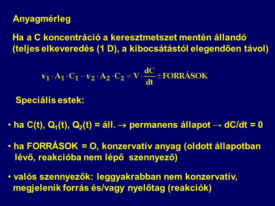 Anyagmérleg Ha a C koncentráció a keresztmetszet mentén állandó. (teljes elkeveredés (1 D), a kibocsátástól elegendően távol)