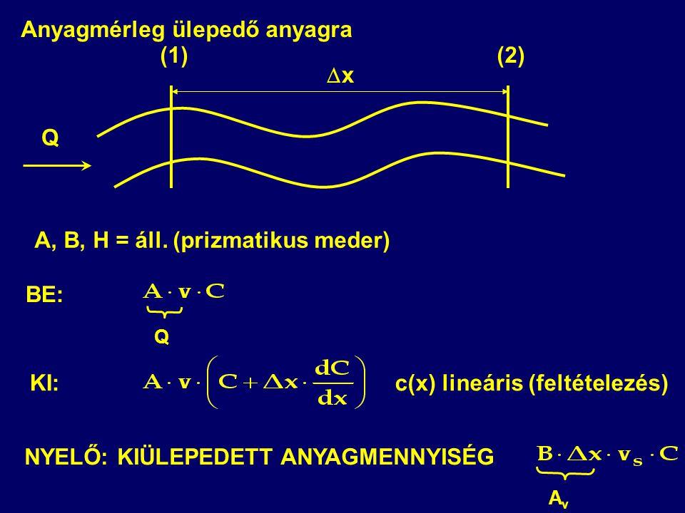 Anyagmérleg ülepedő anyagra (1) (2) x
