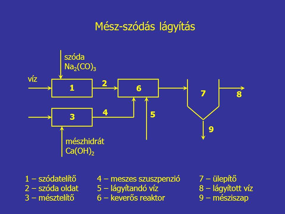 Mész-szódás lágyítás szóda Na2(CO)3 víz 2 1 6 7 8 4 5 3 9 mészhidrát