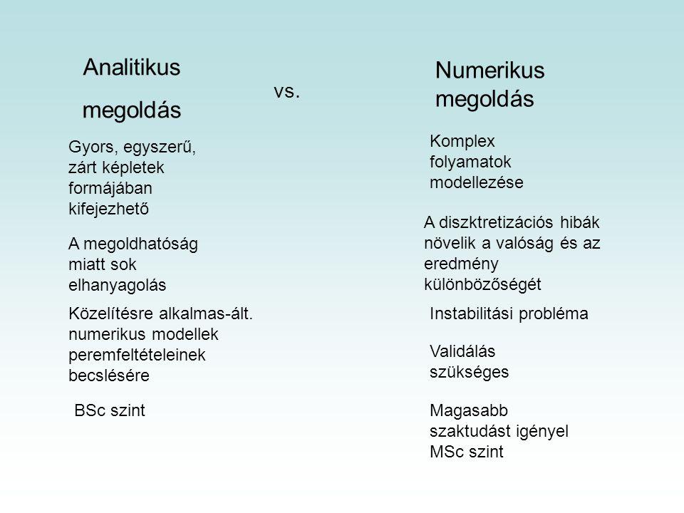 Analitikus megoldás Numerikus megoldás vs.