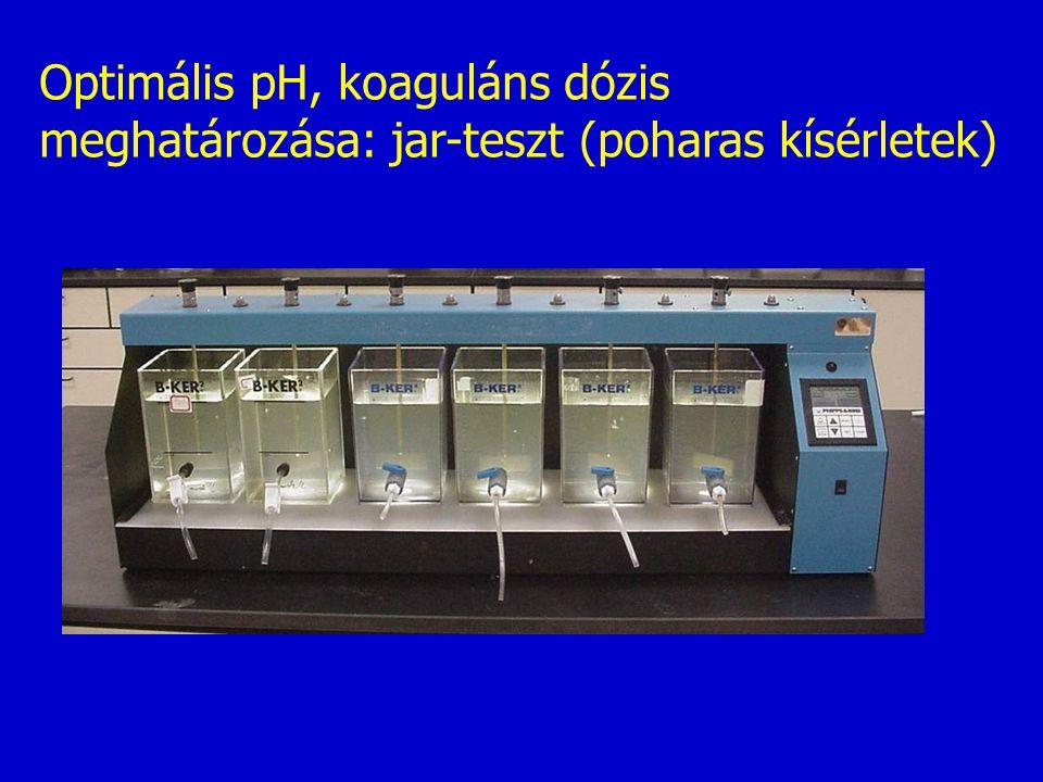Optimális pH, koaguláns dózis meghatározása: jar-teszt (poharas kísérletek)