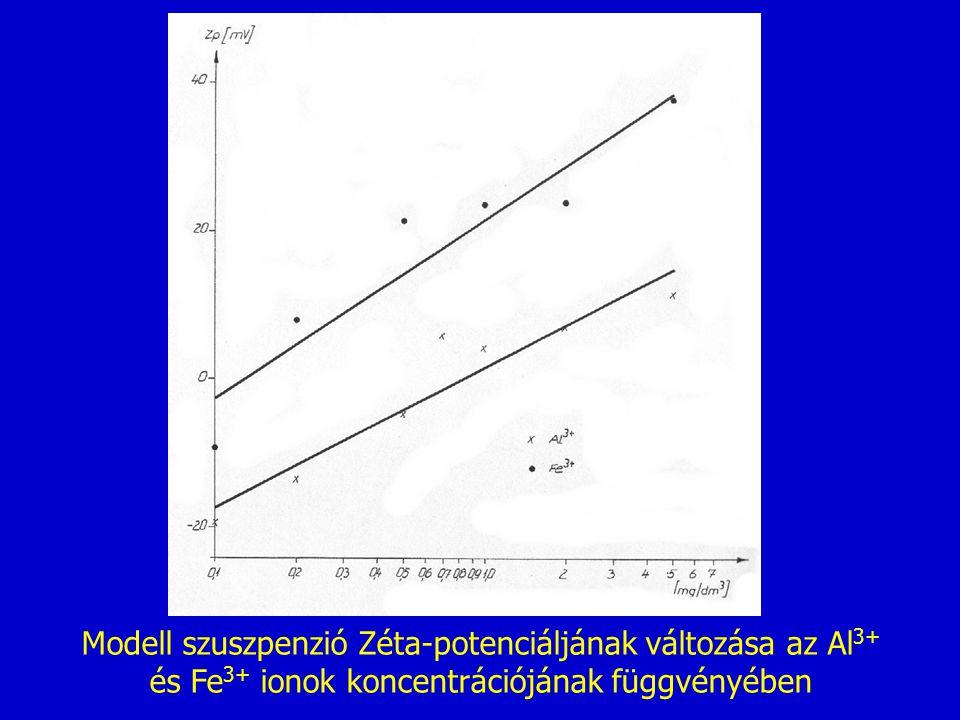 Modell szuszpenzió Zéta-potenciáljának változása az Al3+