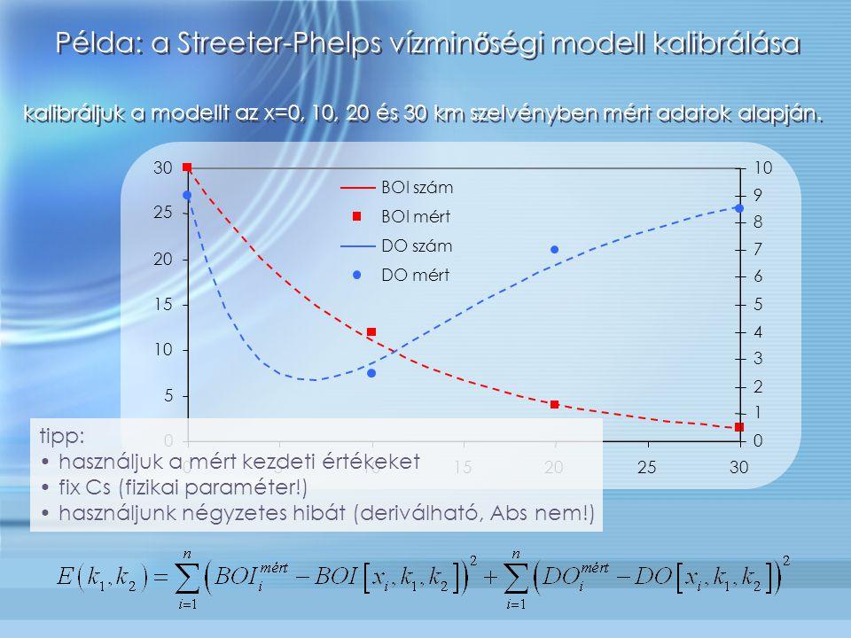 Példa: a Streeter-Phelps vízminőségi modell kalibrálása