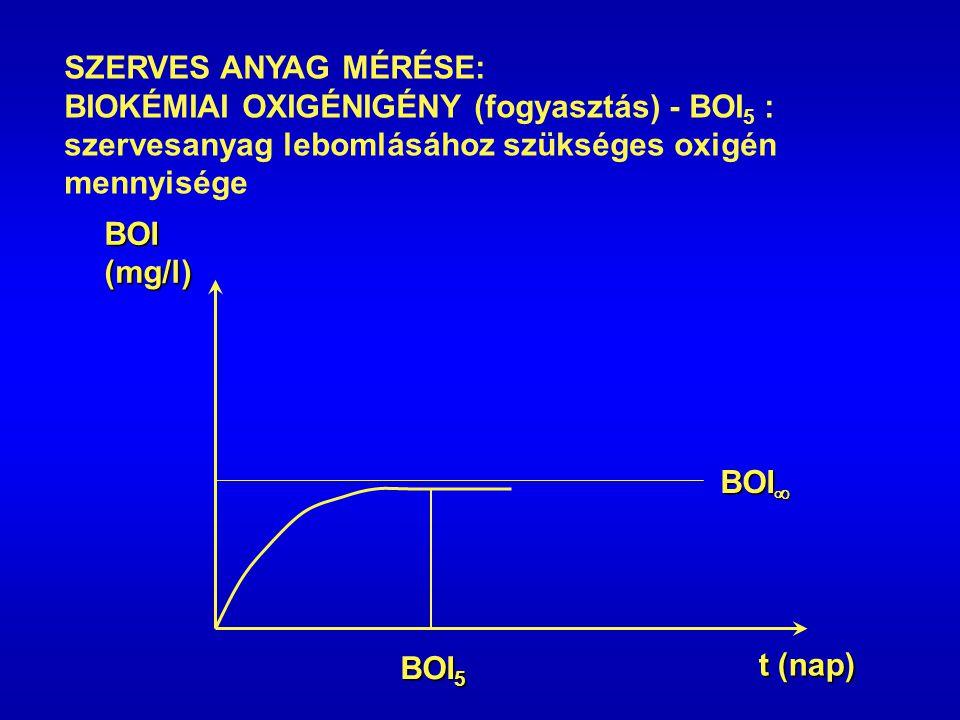SZERVES ANYAG MÉRÉSE: BIOKÉMIAI OXIGÉNIGÉNY (fogyasztás) - BOI5 : szervesanyag lebomlásához szükséges oxigén mennyisége.