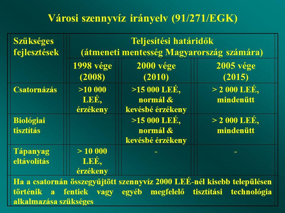 Városi szennyvíz irányelv (91/271/EGK)
