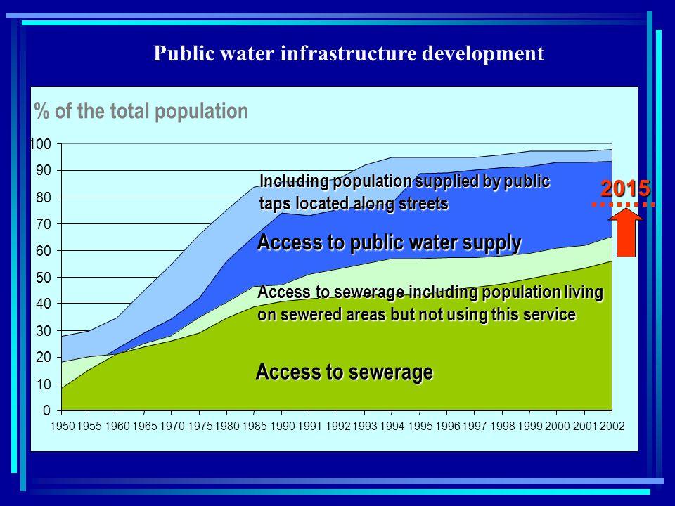 Public water infrastructure development