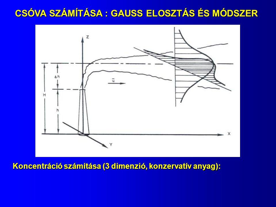 CSÓVA SZÁMÍTÁSA : GAUSS ELOSZTÁS ÉS MÓDSZER