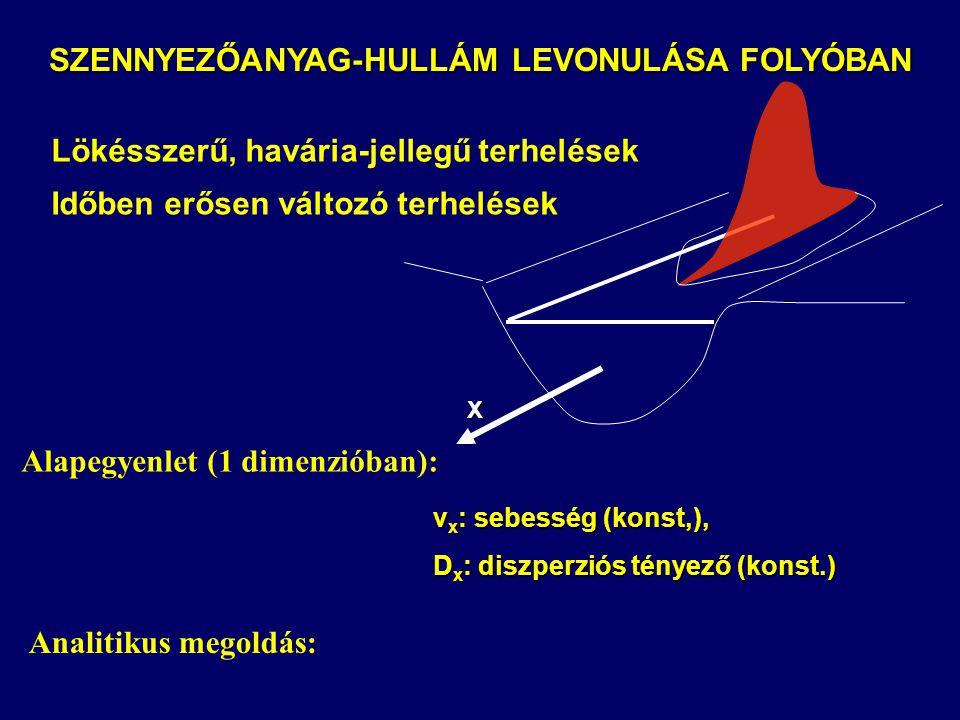 SZENNYEZŐANYAG-HULLÁM LEVONULÁSA FOLYÓBAN
