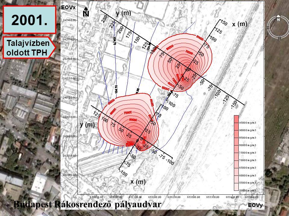 2001. Talajvízben oldott TPH Budapest Rákosrendező pályaudvar