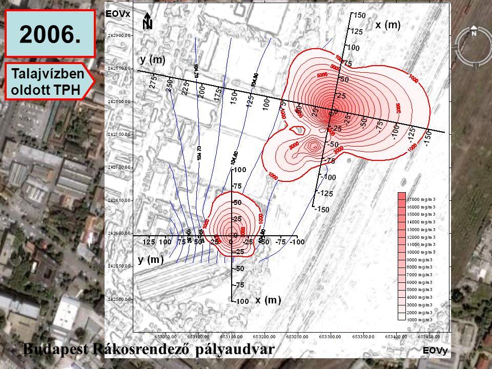 2006. Talajvízben oldott TPH Budapest Rákosrendező pályaudvar