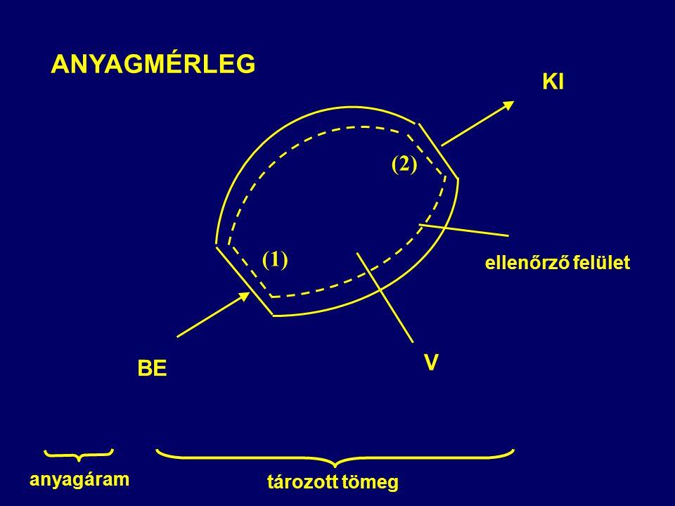 ANYAGMÉRLEG KI (2) ellenőrző felület BE (1) V anyagáram tározott tömeg