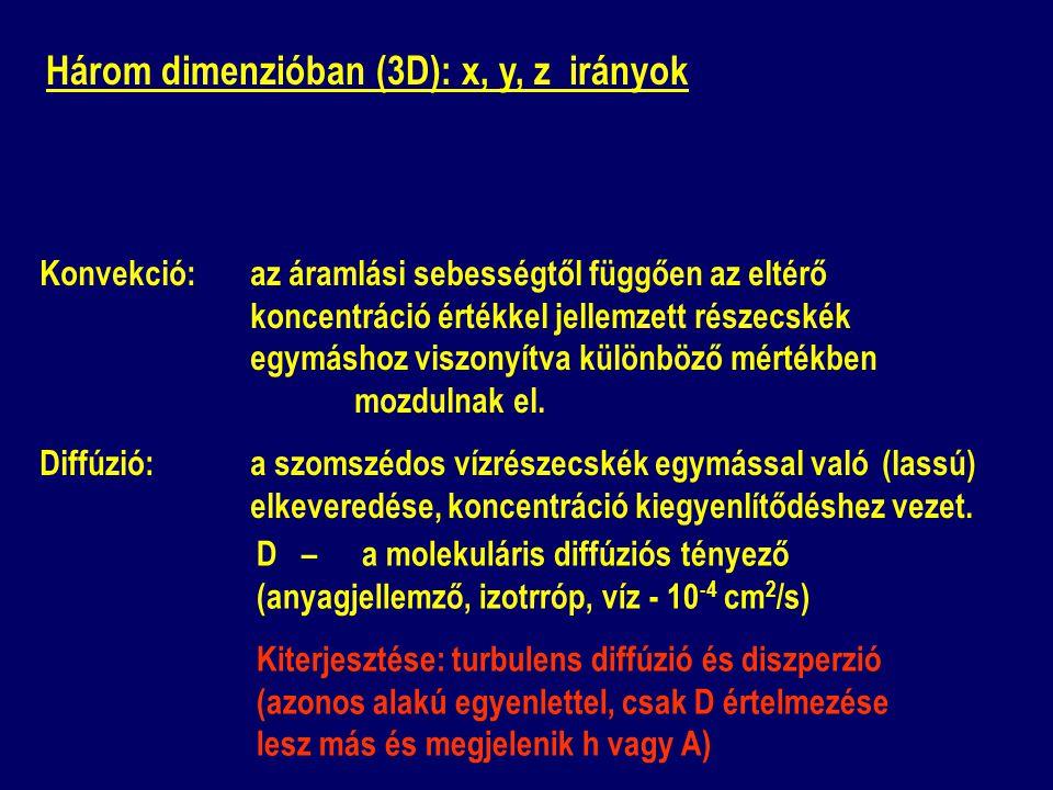 Három dimenzióban (3D): x, y, z irányok