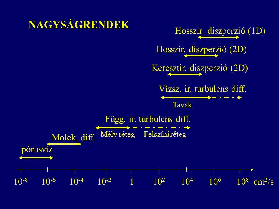 NAGYSÁGRENDEK Hosszir. diszperzió (1D) Hosszir. diszperzió (2D)