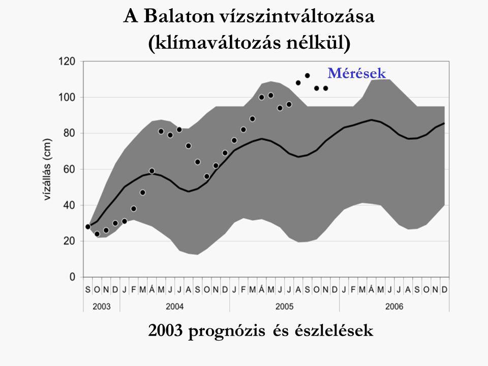 A Balaton vízszintváltozása (klímaváltozás nélkül)
