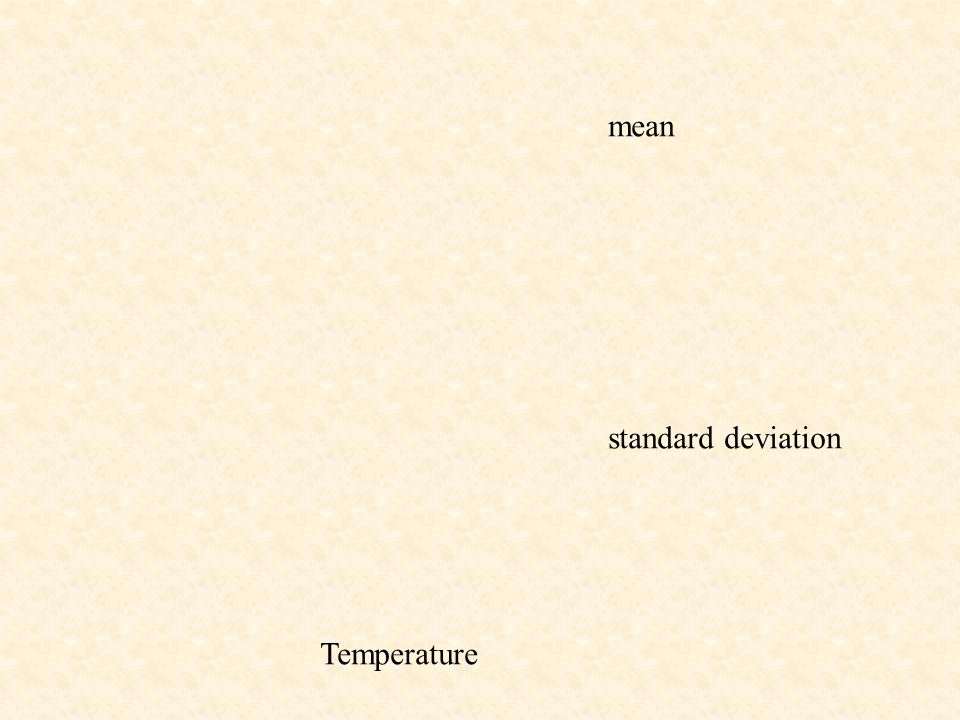 mean standard deviation Temperature