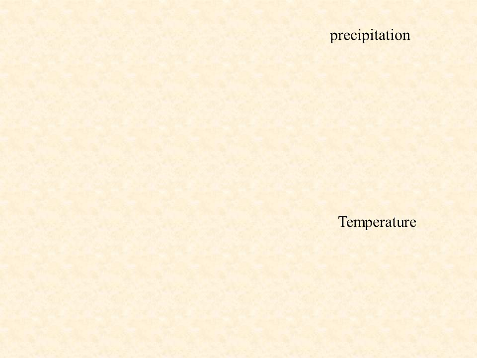 precipitation Temperature