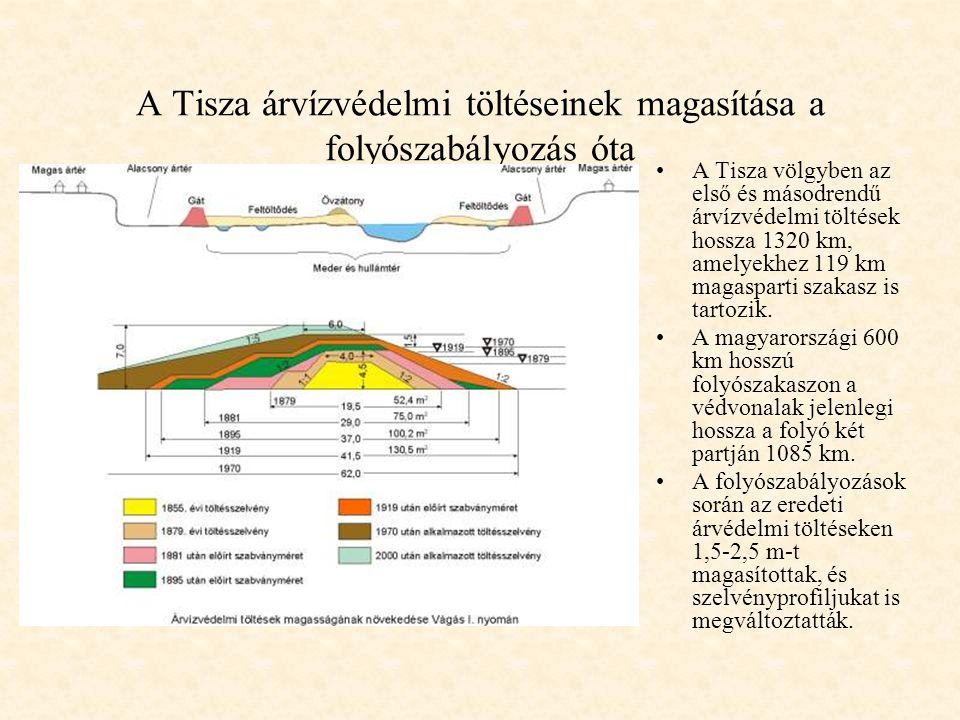 A Tisza árvízvédelmi töltéseinek magasítása a folyószabályozás óta