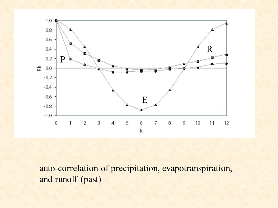 R P E auto-correlation of precipitation, evapotranspiration, and runoff (past)