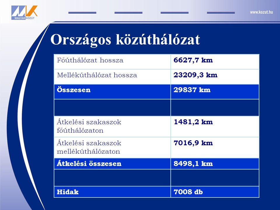 Országos közúthálózat