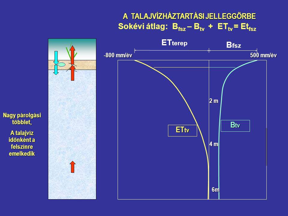 Sokévi átlag: Bfsz – Btv + ETtv = Etfsz