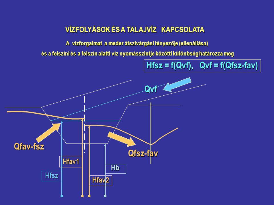 Hfsz = f(Qvf), Qvf = f(Qfsz-fav) Qvf Qfav-fsz Qfsz-fav