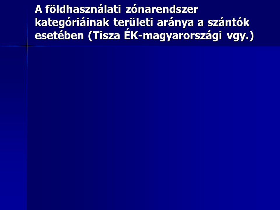 A földhasználati zónarendszer kategóriáinak területi aránya a szántók esetében (Tisza ÉK-magyarországi vgy.)