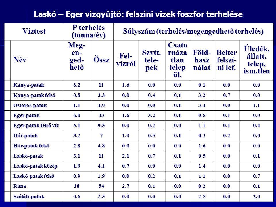 Laskó – Eger vízgyűjtő: felszíni vizek foszfor terhelése Víztest