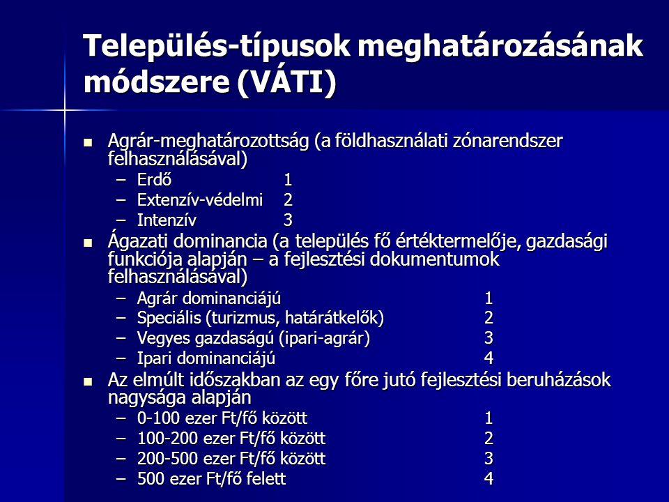 Település-típusok meghatározásának módszere (VÁTI)