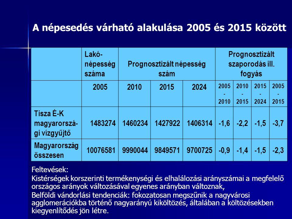 Prognosztizált népesség szám Prognosztizált szaporodás ill. fogyás